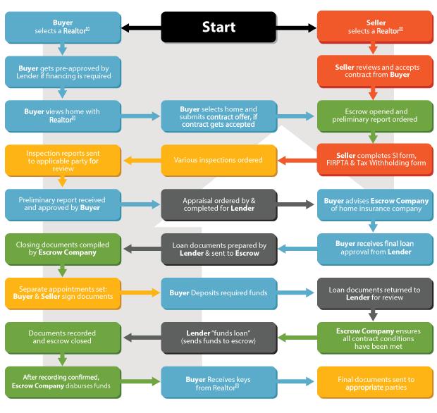 Understanding Escrow Process